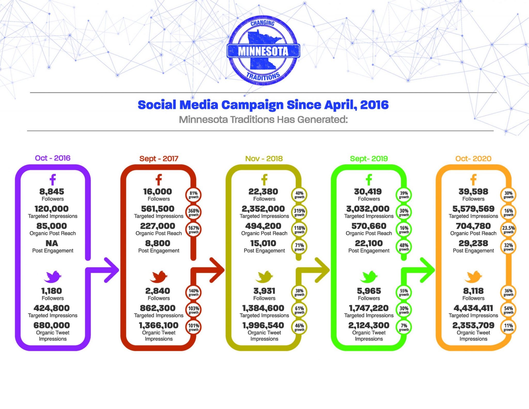 Minnesota Traditions social media campaign year-to-year growth infograph